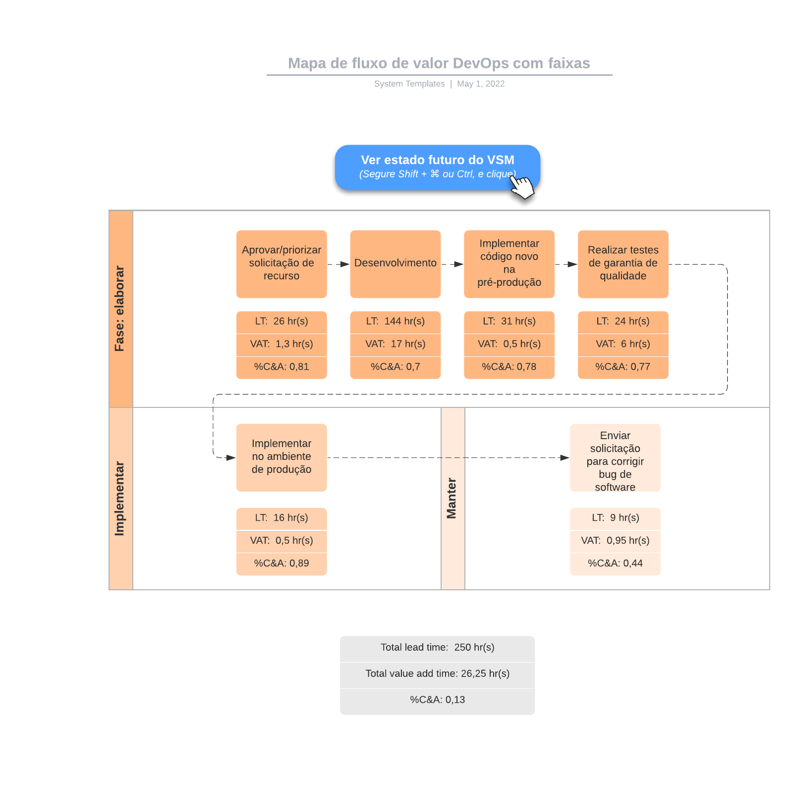 Mapa de fluxo de valor DevOps com faixas