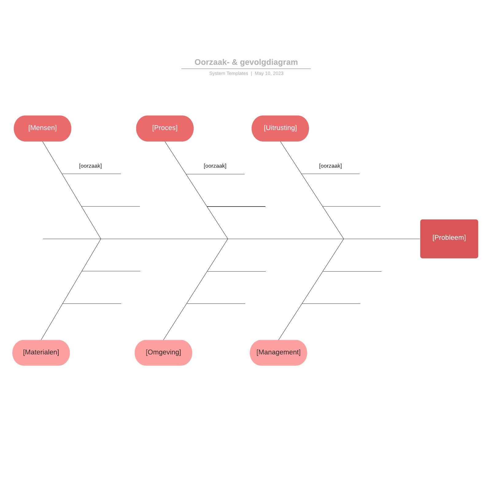 Oorzaak- & gevolgdiagram