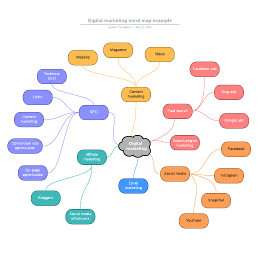 Digital marketing mind map example