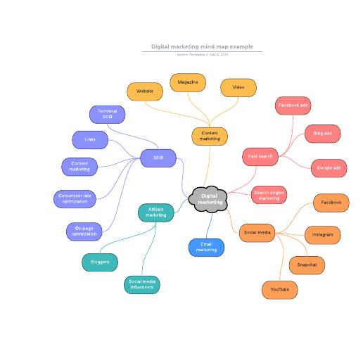 Digital marketing mind map example