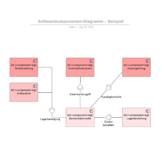 Softwarekomponenten-Diagramm – Beispiel