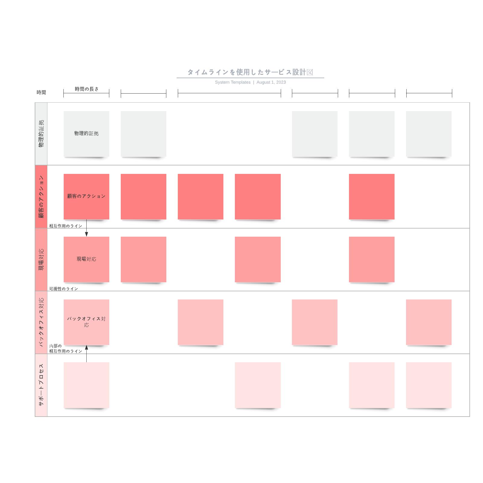 タイムラインとサービス設計図テンプレート