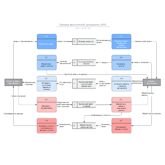 Пример физической диаграммы DFD