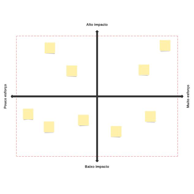Matriz de impacto de esforço