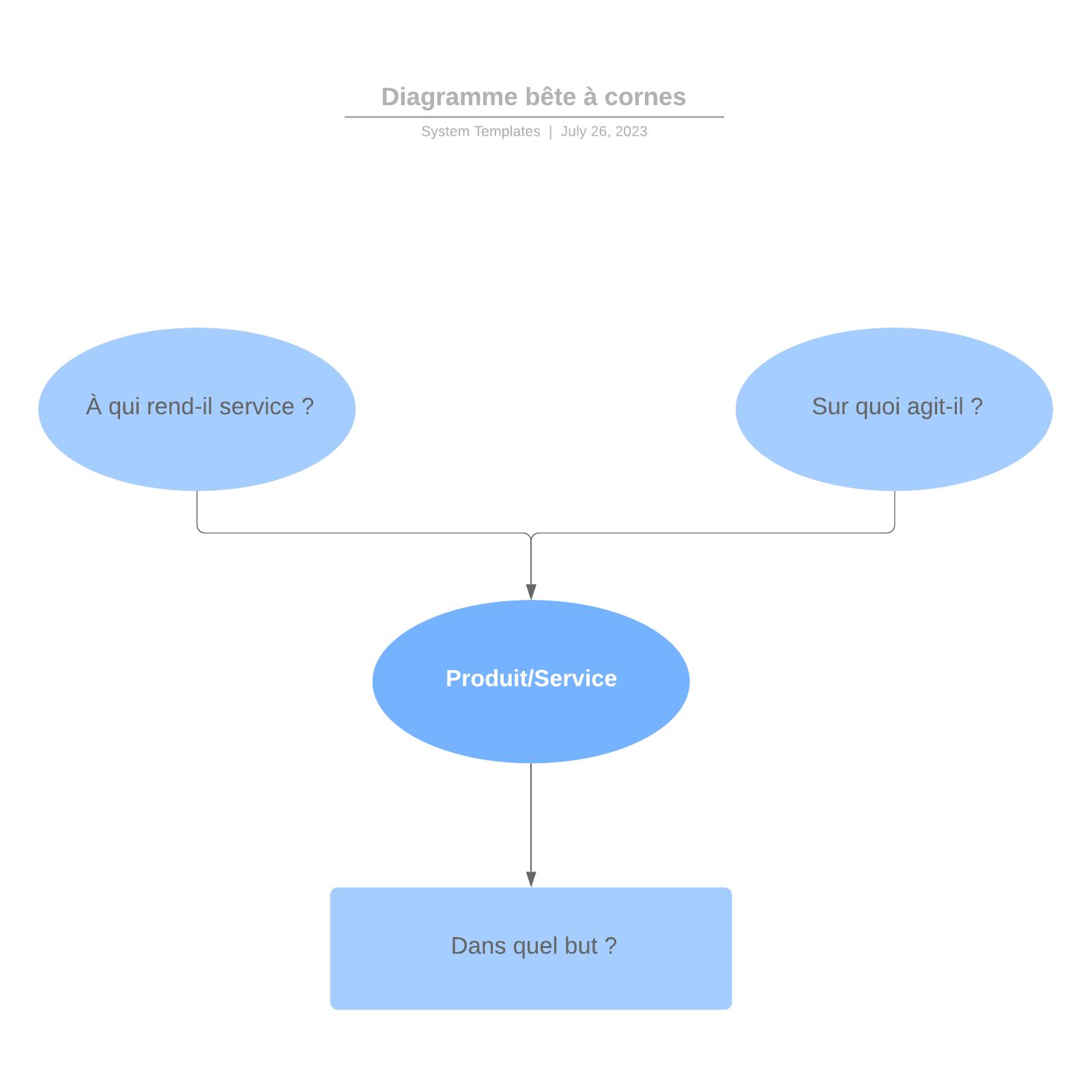 exemple de diagramme bête à cornes vierge