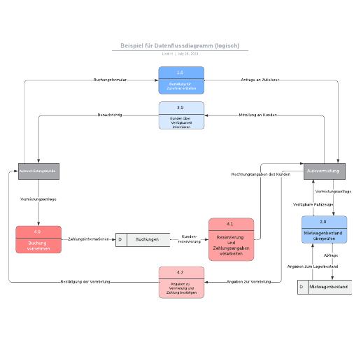 Datenflussdiagramm (logisch) Beispiel