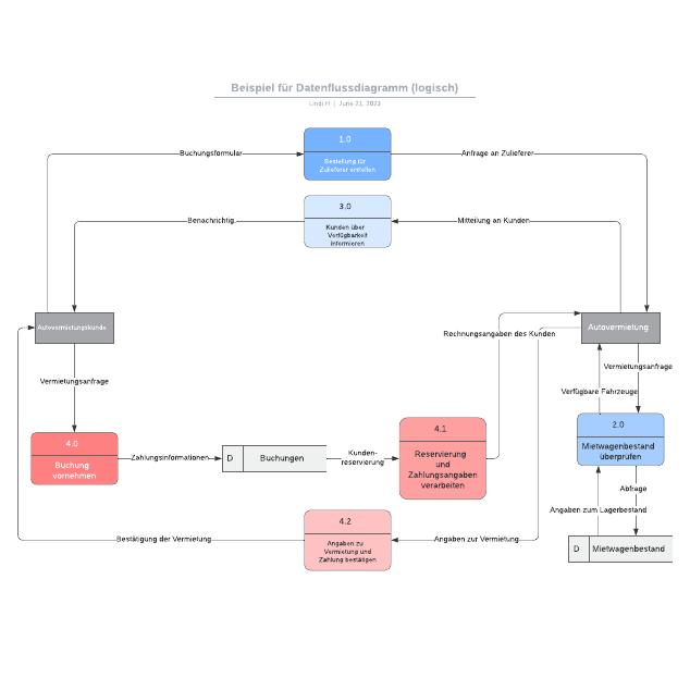Beispiel für Datenflussdiagramm (logisch)