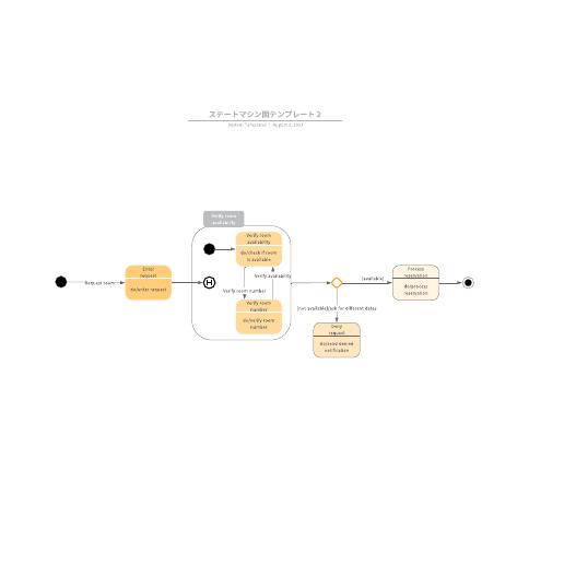 UML状態遷移図(ステートマシン図)テンプレート