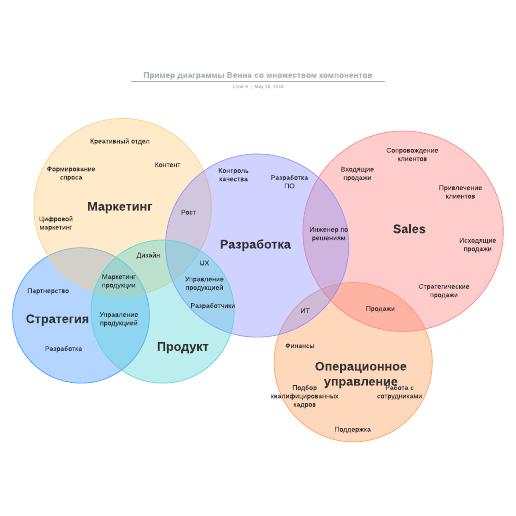 Пример диаграммы Венна со множеством компонентов
