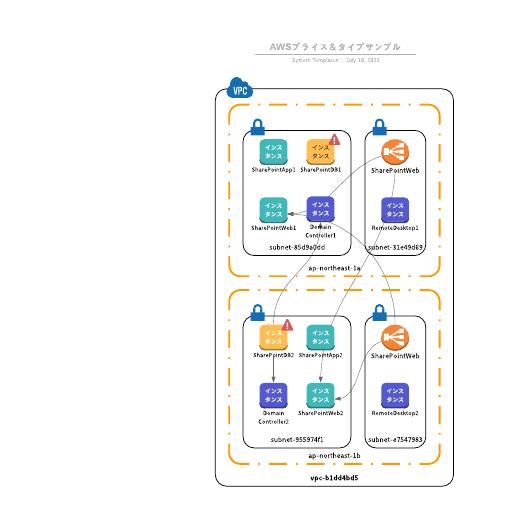 Amazon Web Services (AWS) 料金タイプテンプレート
