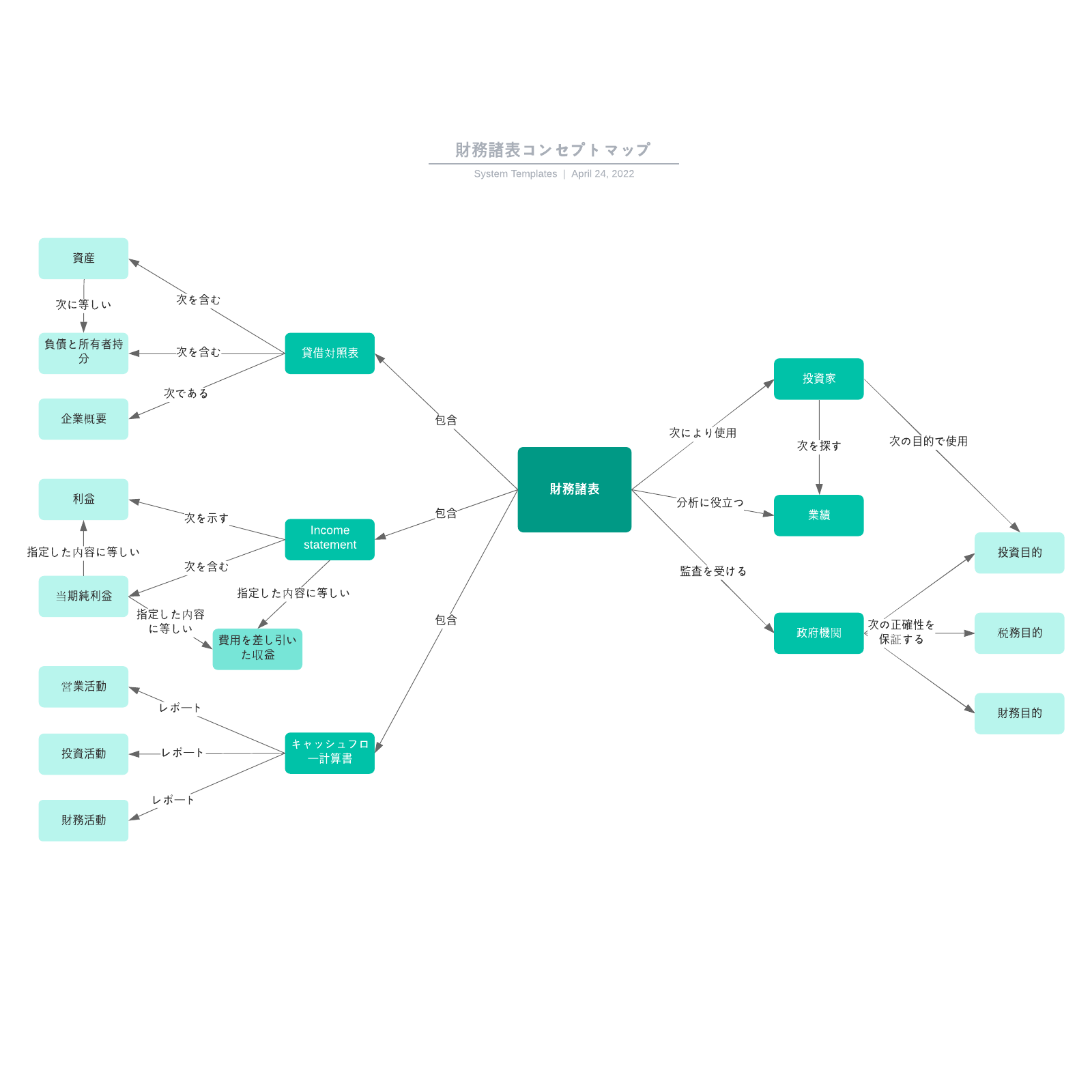 財務諸表コンセプトマップ