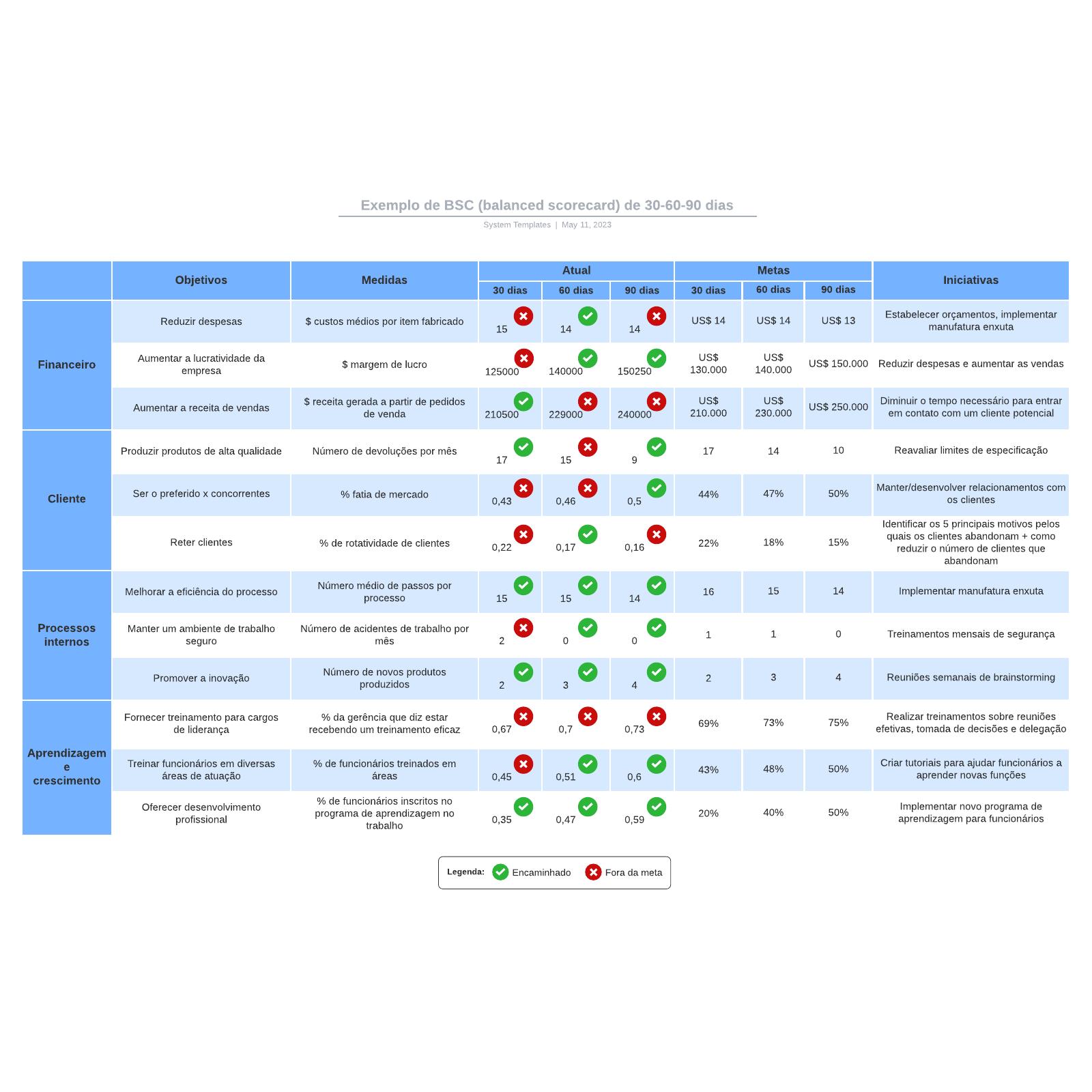 Exemplo de BSC (balanced scorecard) de 30-60-90 dias