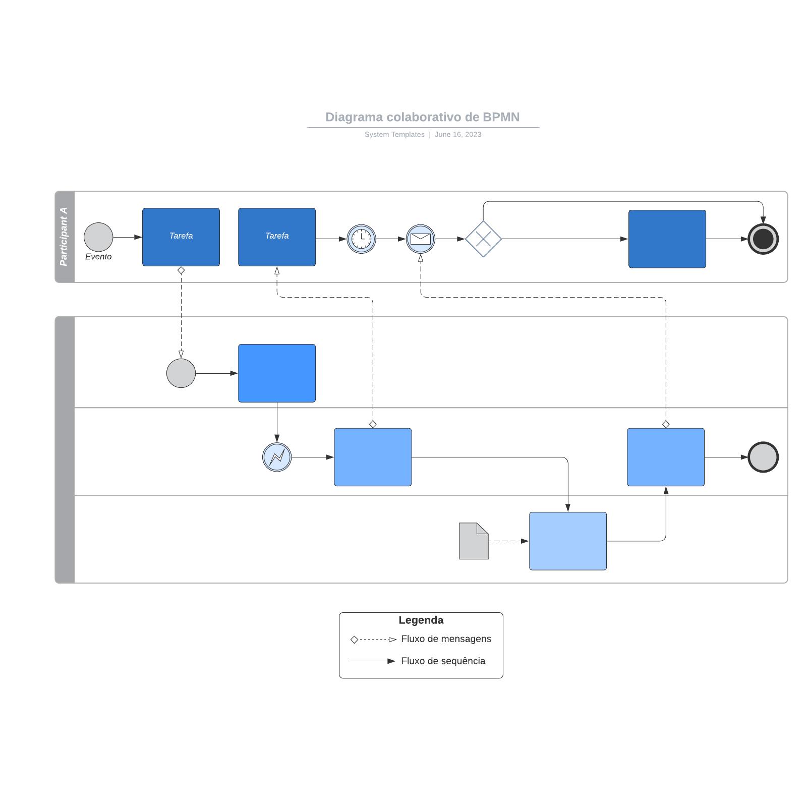 Diagrama colaborativo de BPMN