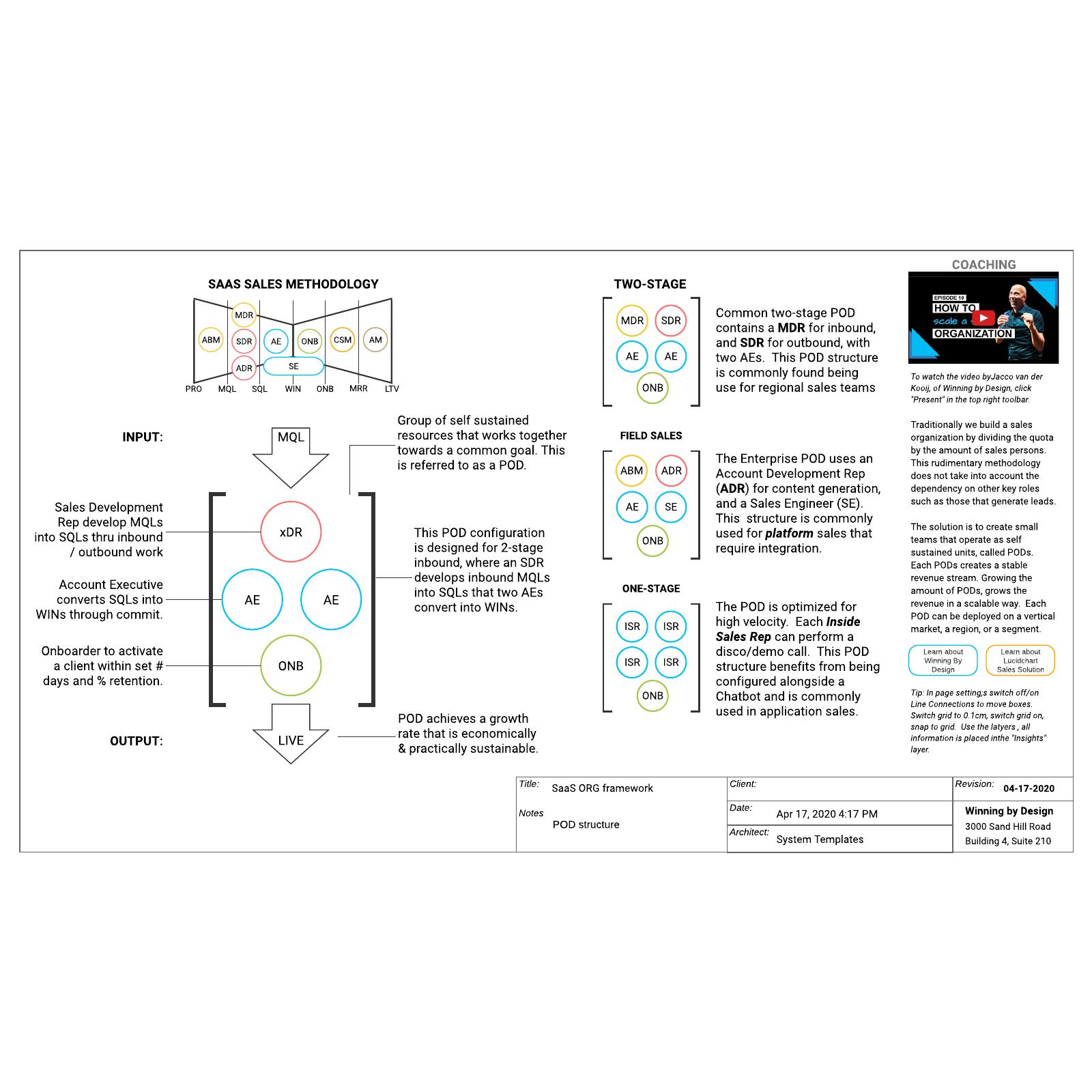 SaaS org framework