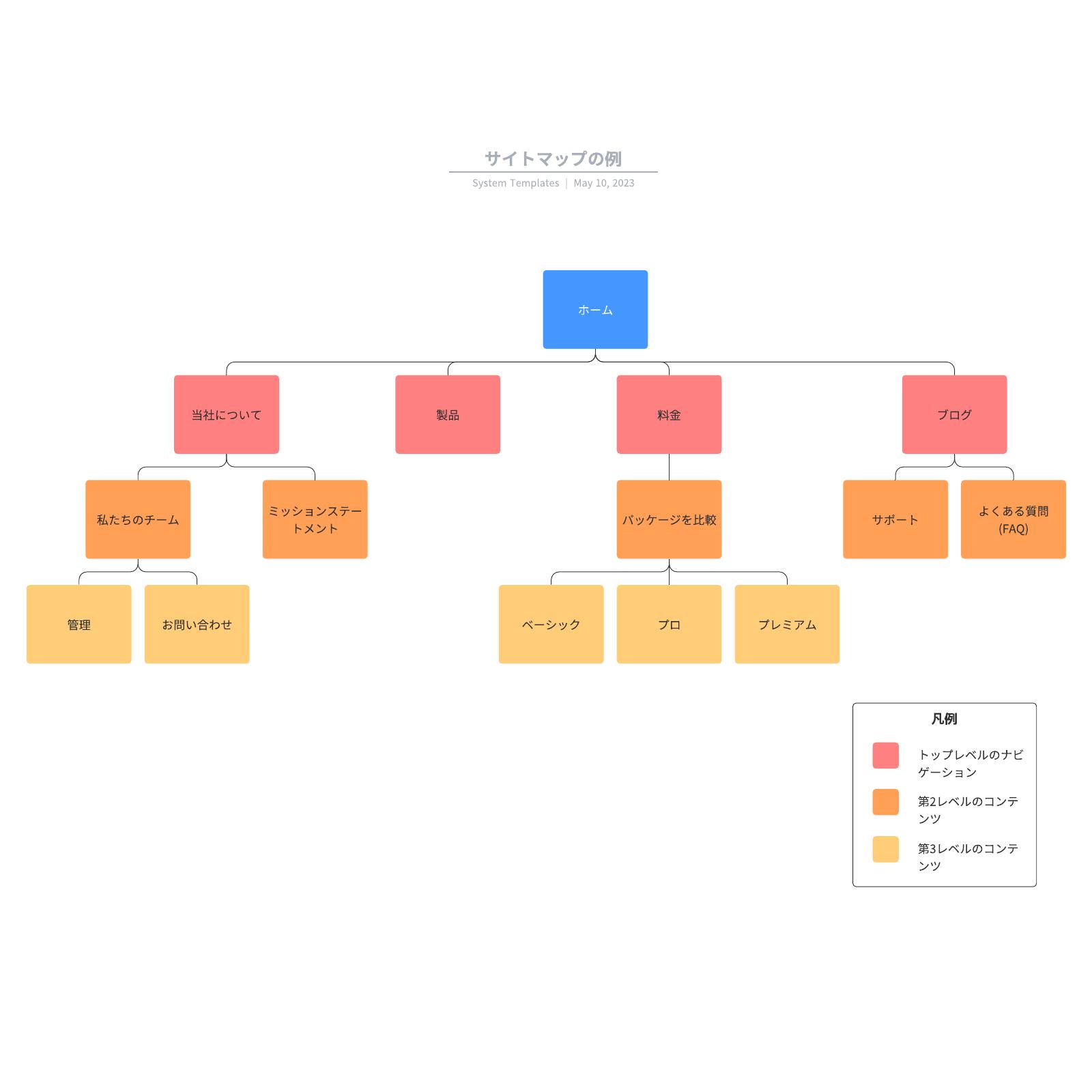 Webに欠かせないサイトマップ構成図に使えるテンプレート