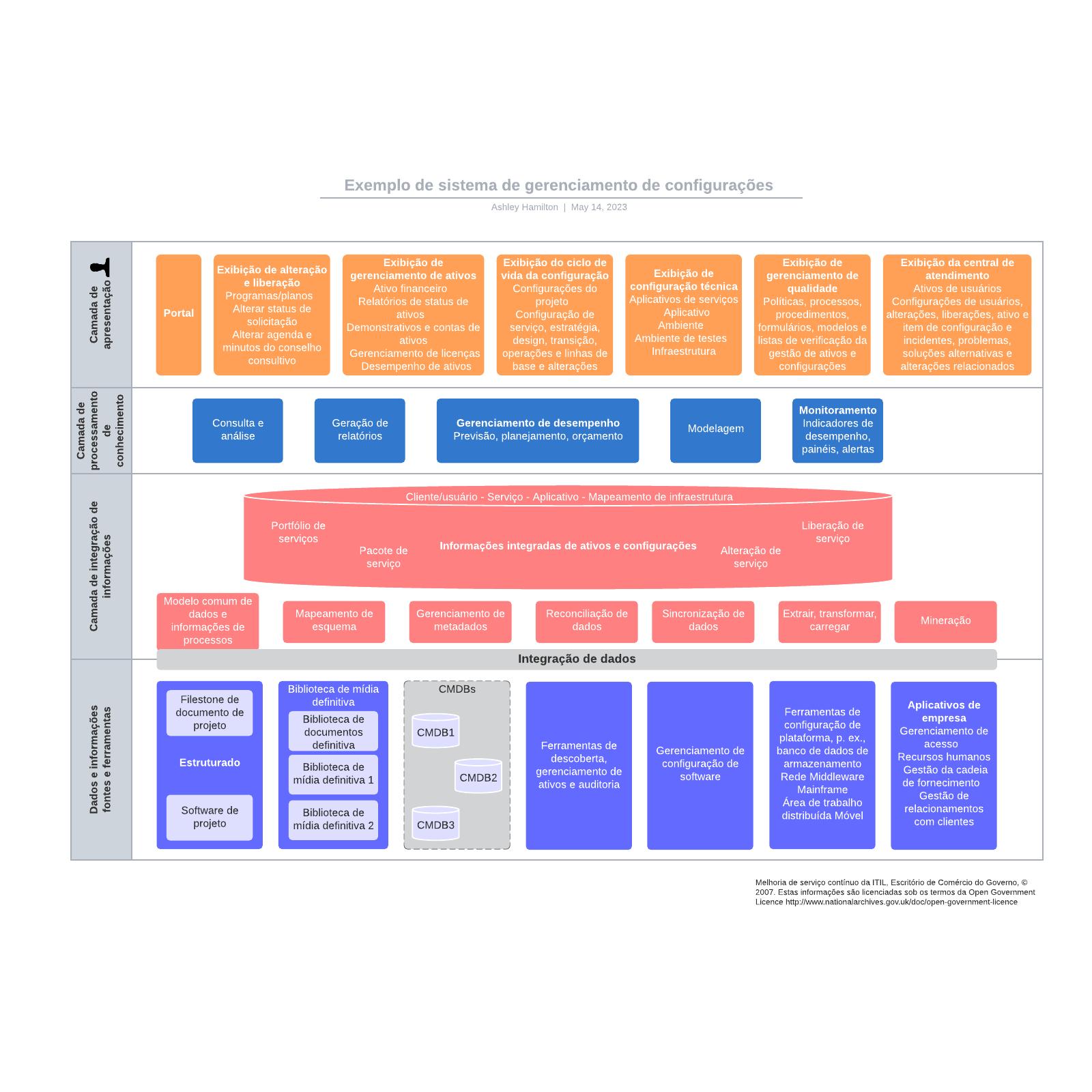 Exemplo de sistema de gerenciamento de configurações