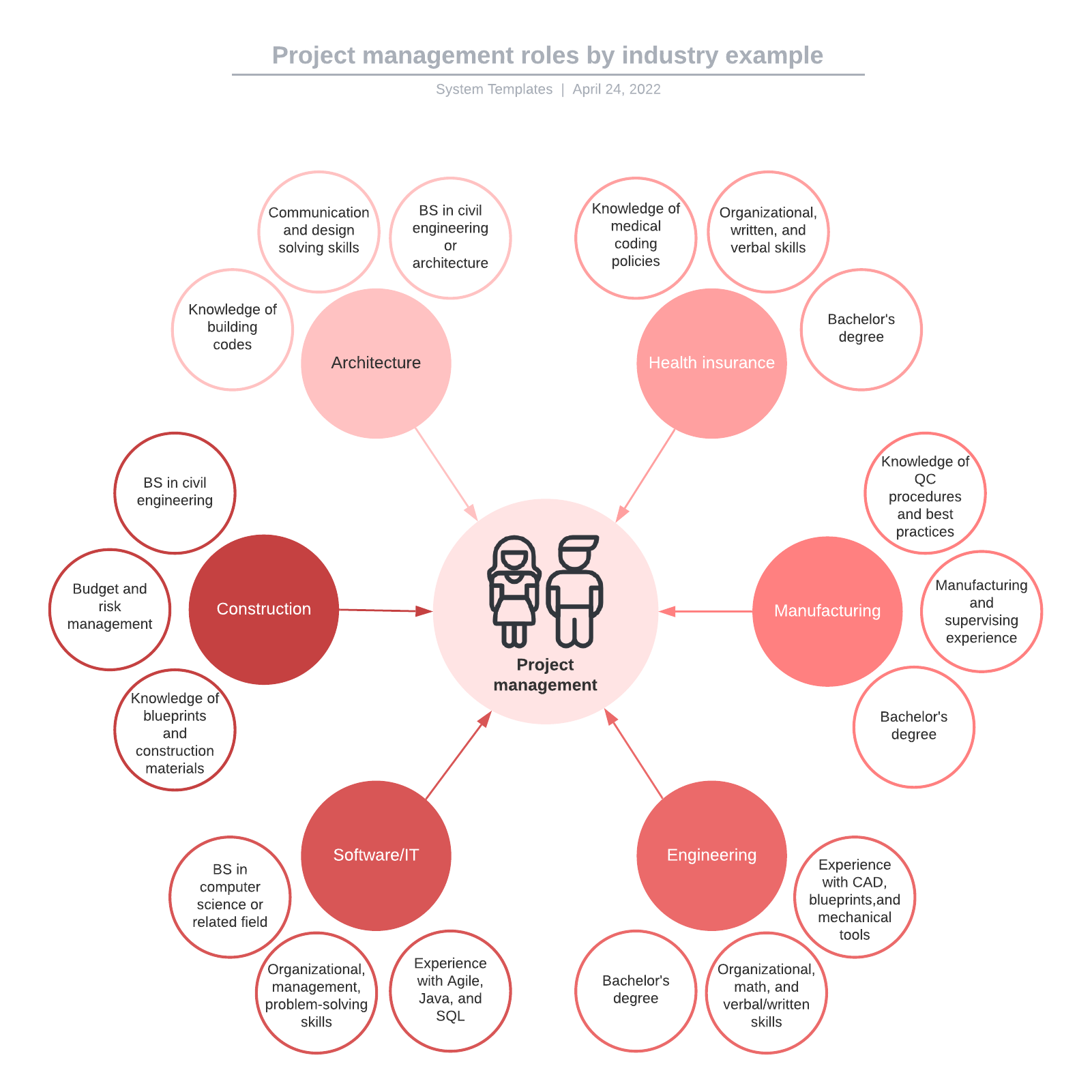 Project management roles by industry example