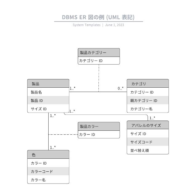 DBMS ER 図の例 (UML 表記)