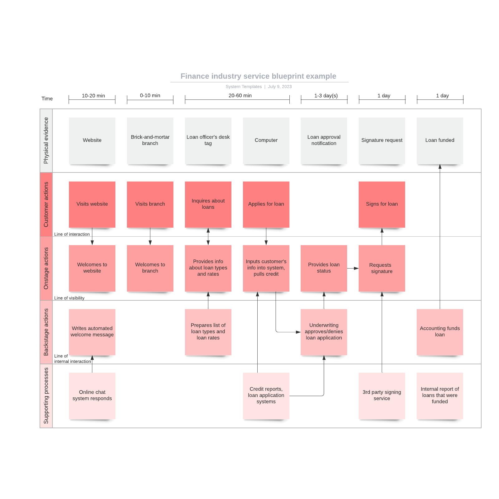 Finance industry service blueprint example