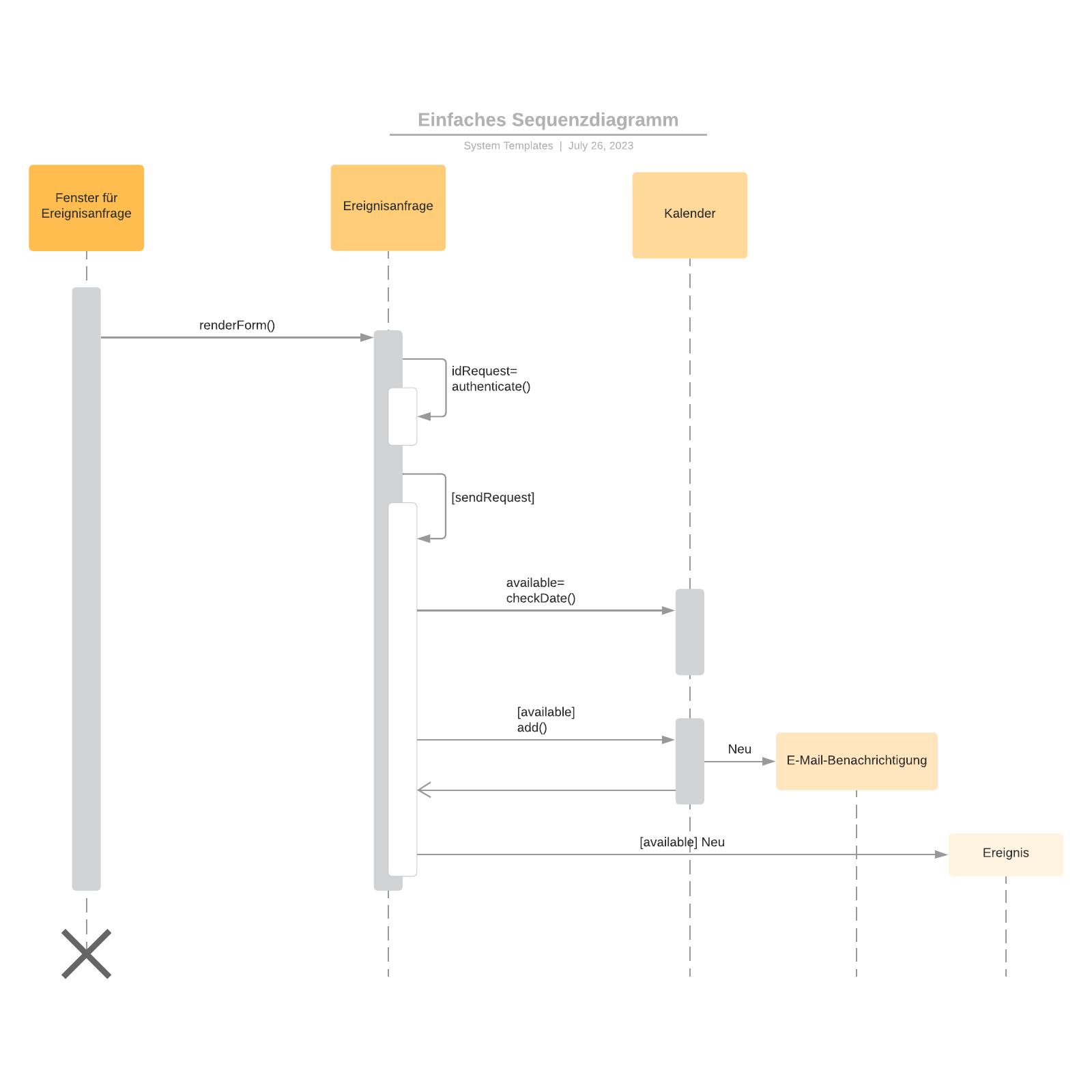 Einfaches Sequenzdiagramm - Beispiel