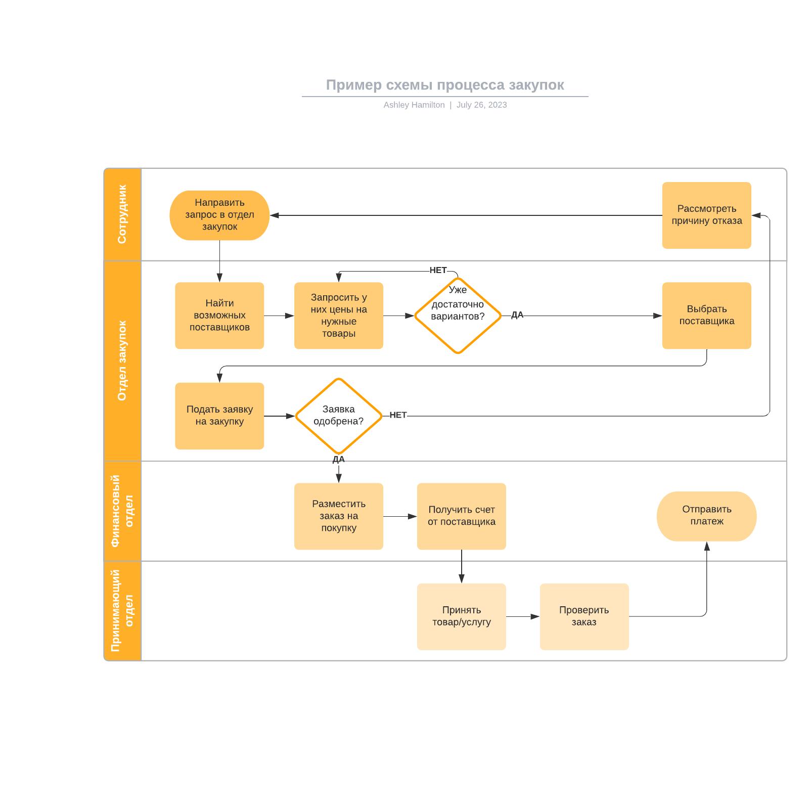 Пример схемы процесса закупок