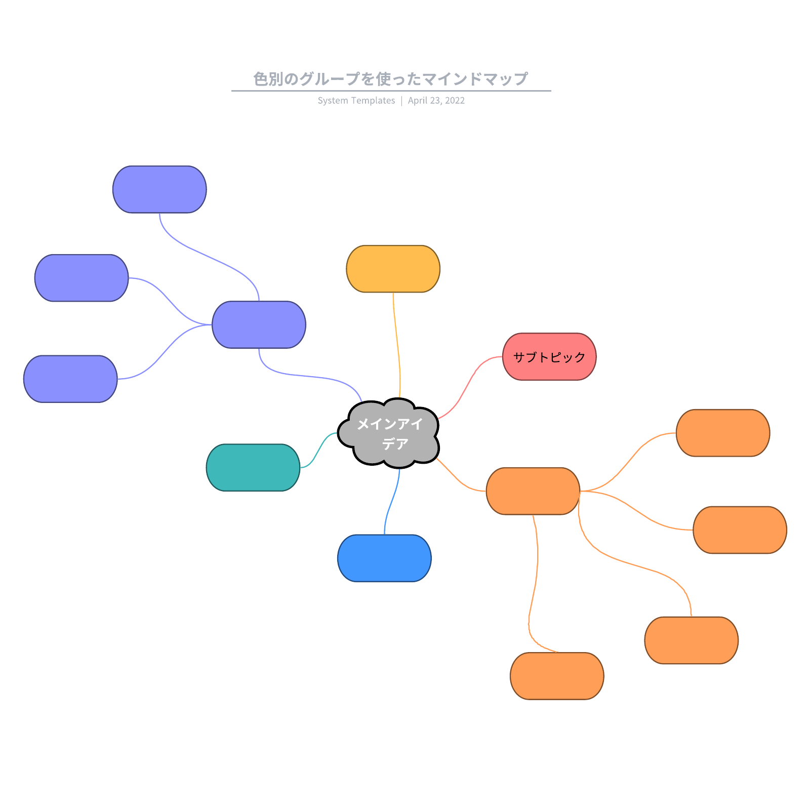 活用できるマインドマップの活用事例とテンプレート