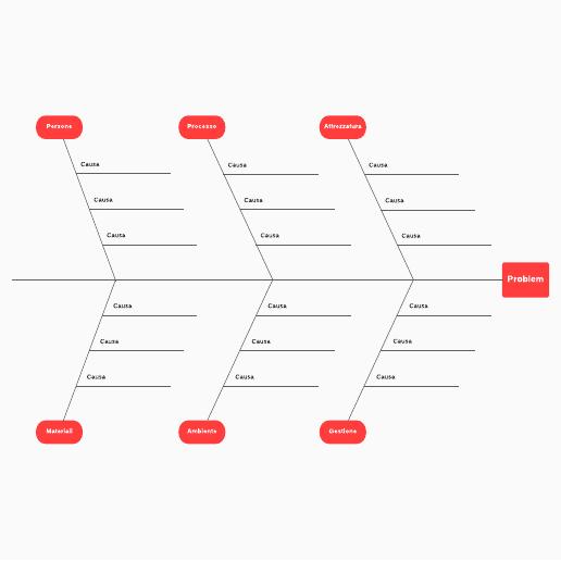 modello di diagramma a lisca di pesce