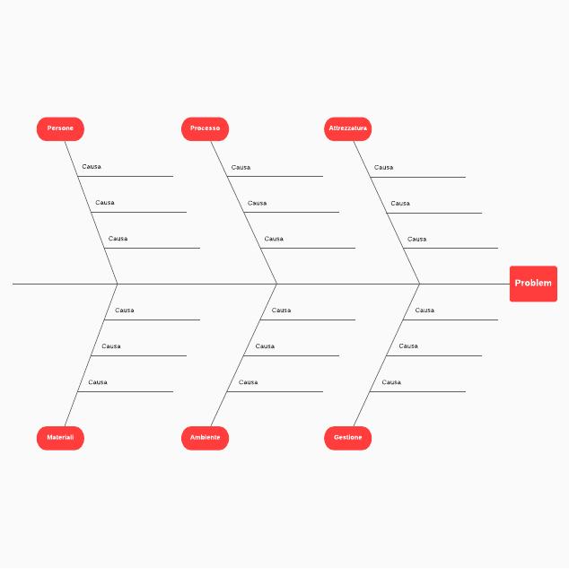 Diagramma a lisca di pesce