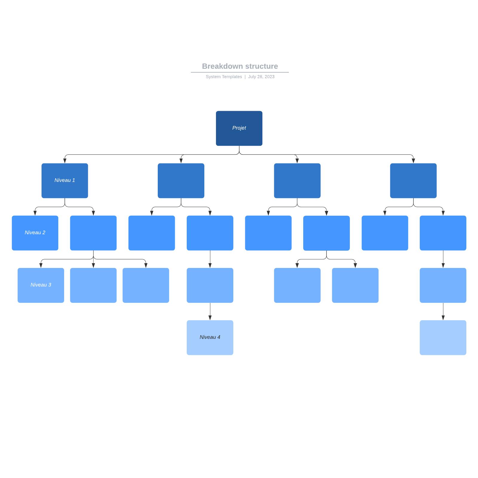 exemple de Breakdown Structure vierge