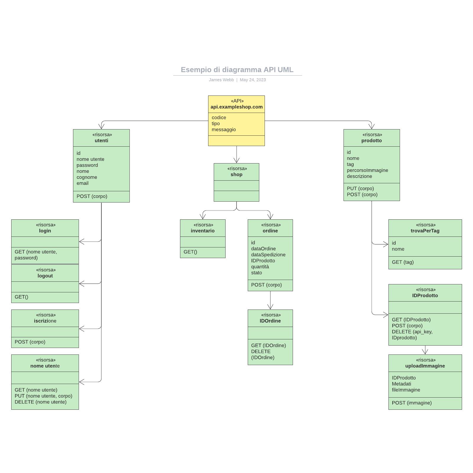 Esempio di diagramma API UML