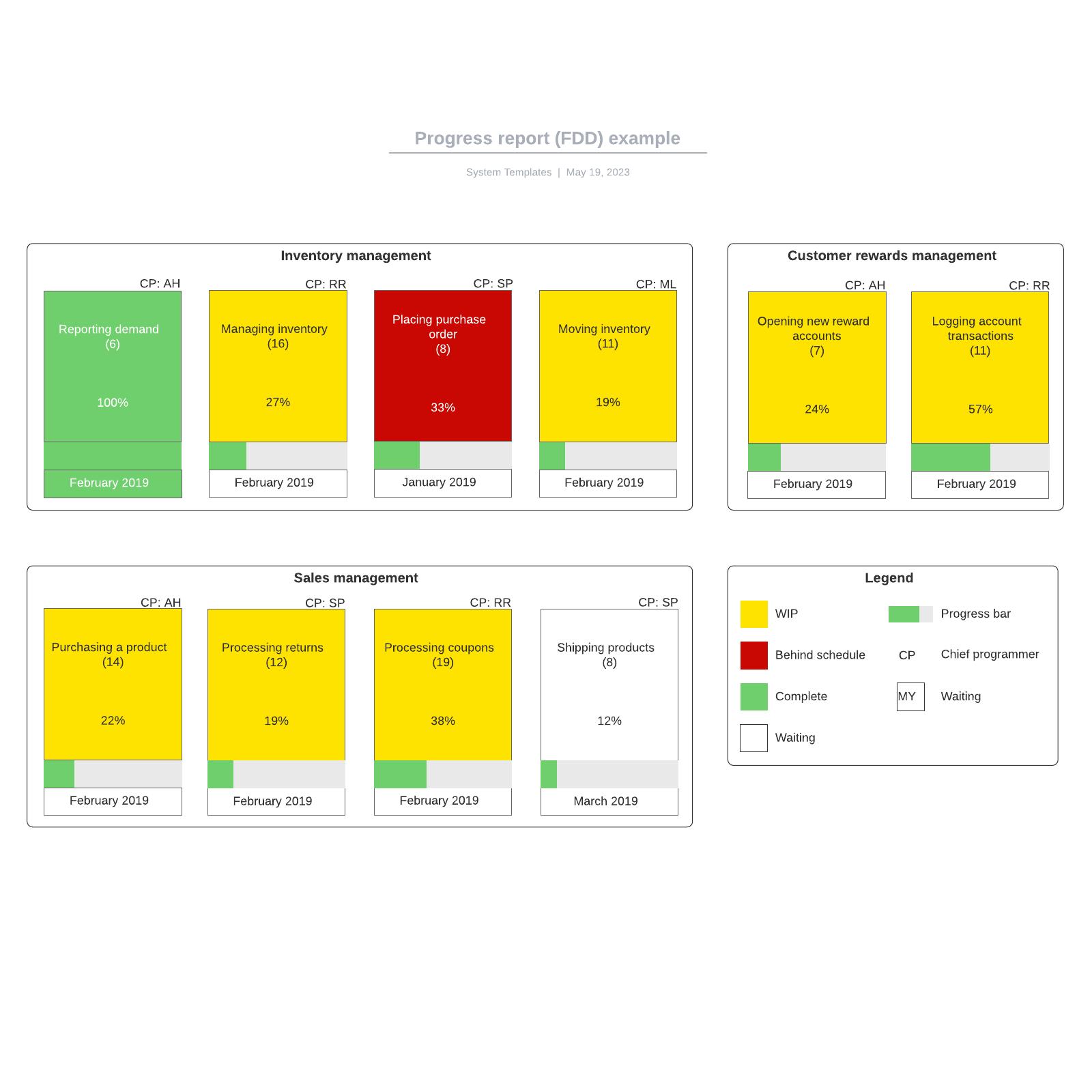 Progress report (FDD) example