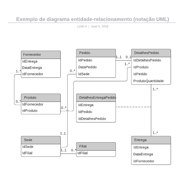 Exemplo de diagrama entidade-relacionamento (notação UML)
