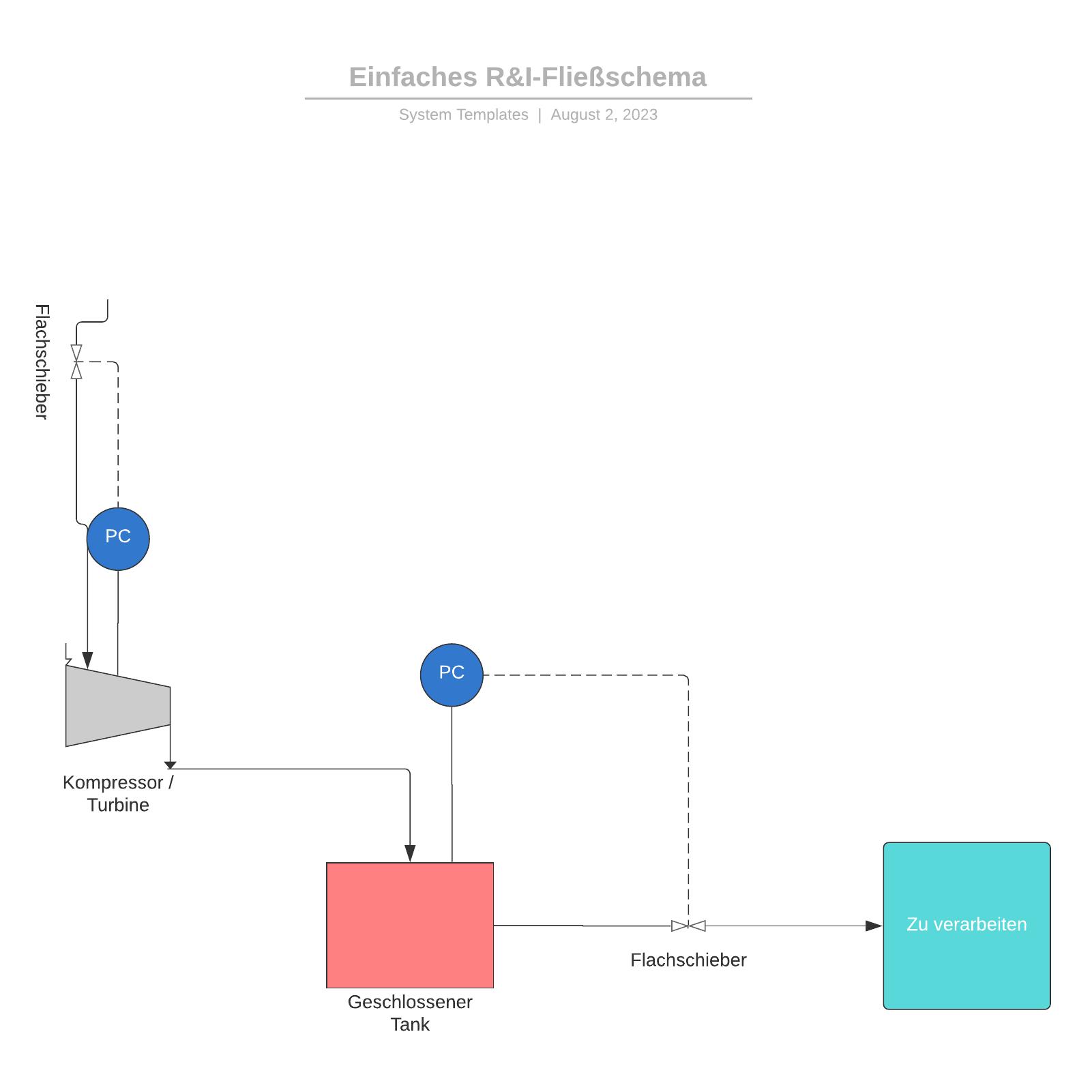 R&I-Fließschema Beispiel