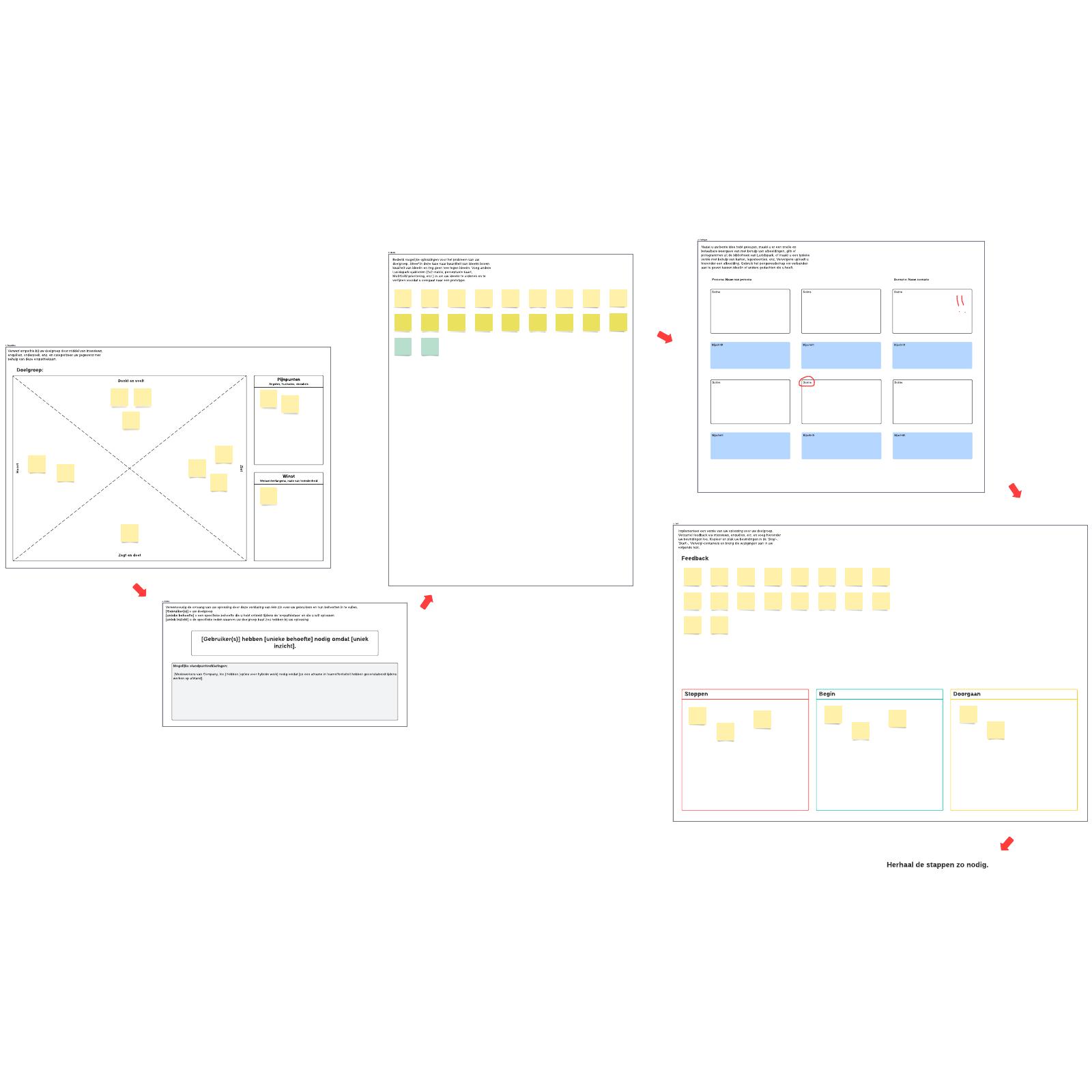 Sjabloon voor ontwerpdenkproces