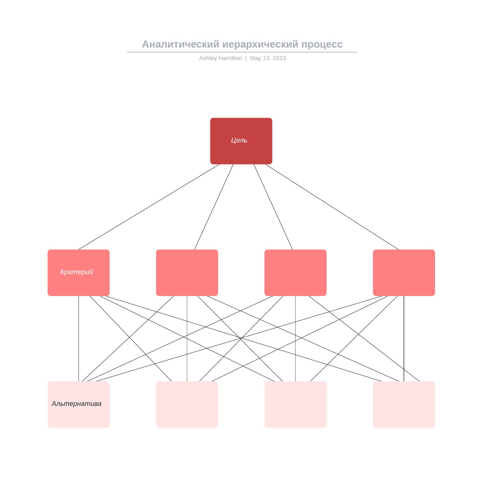 Аналитический иерархический процесс