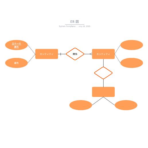 使えるER図の例テンプレート