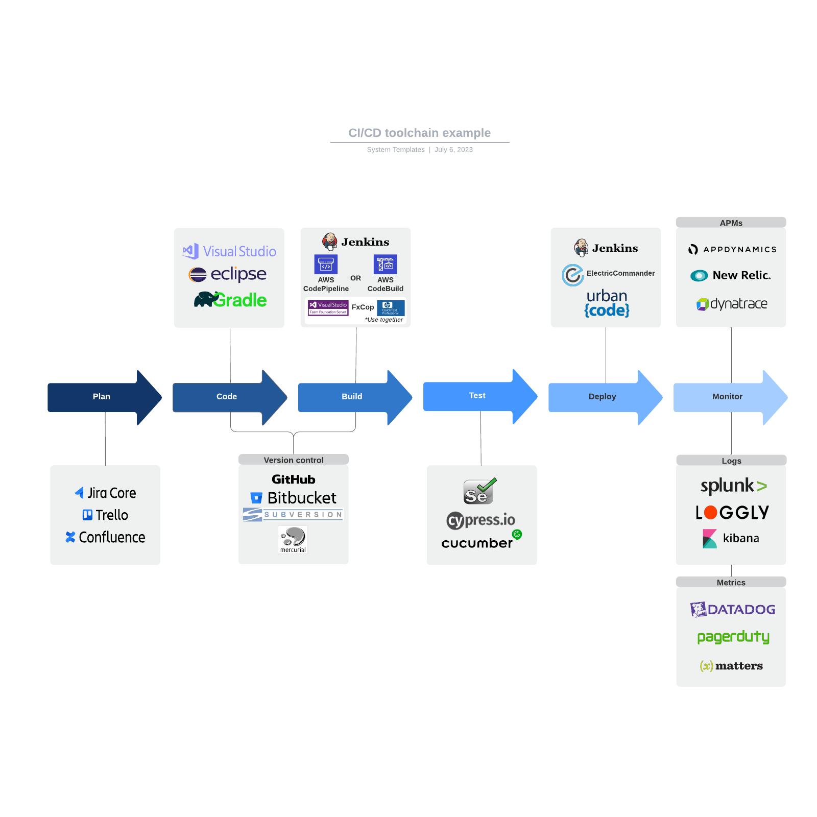 CI/CD toolchain example