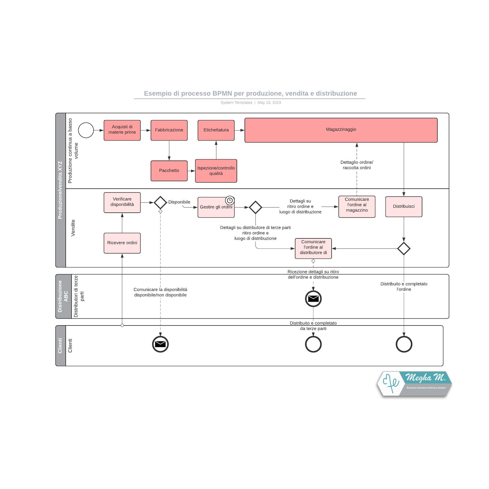Esempio di processo BPMN per produzione, vendita e distribuzione