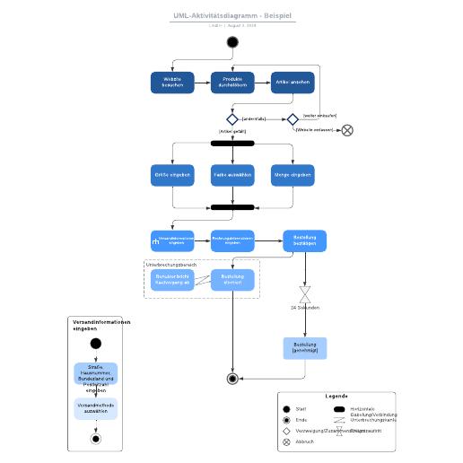 UML-Aktivitätsdiagramm - Beispiel