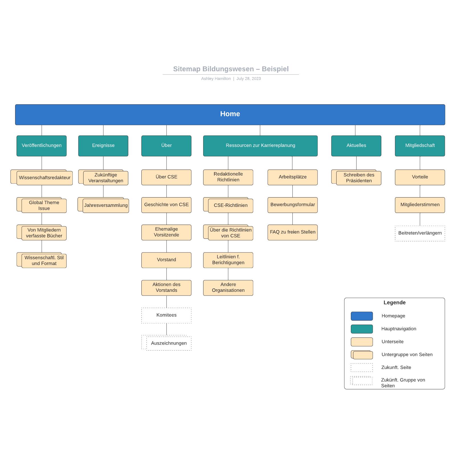 Bildungswesen Sitemap– Beispiel