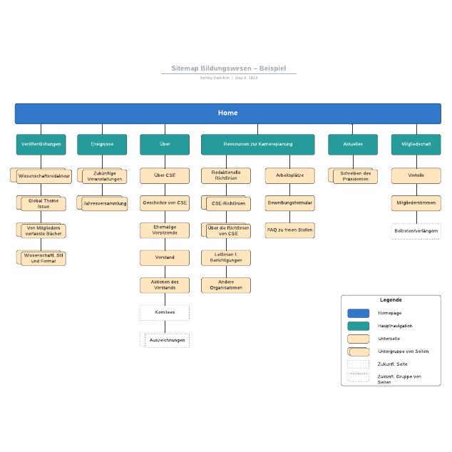 Sitemap Bildungswesen– Beispiel