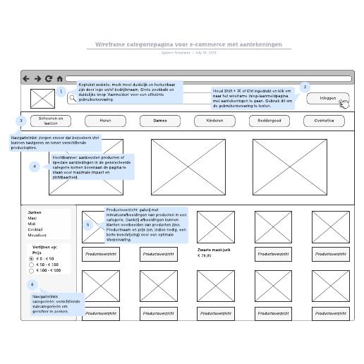 Wireframe categoriepagina voor e-commerce met aantekeningen