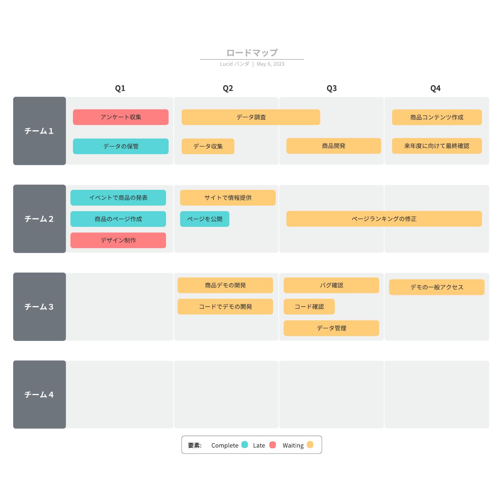 製品ロードマップの例