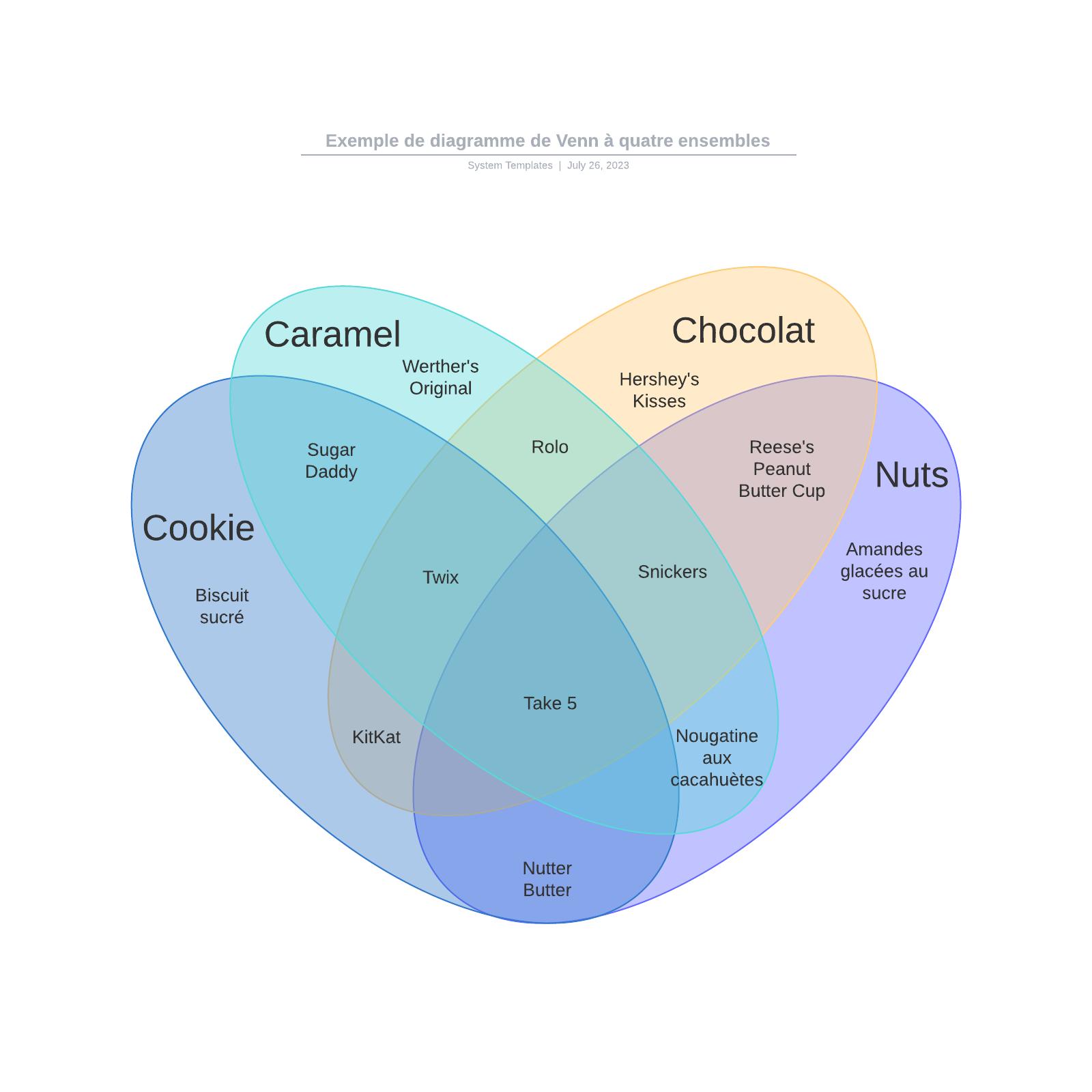 exemple de diagramme de Venn à quatre ensembles