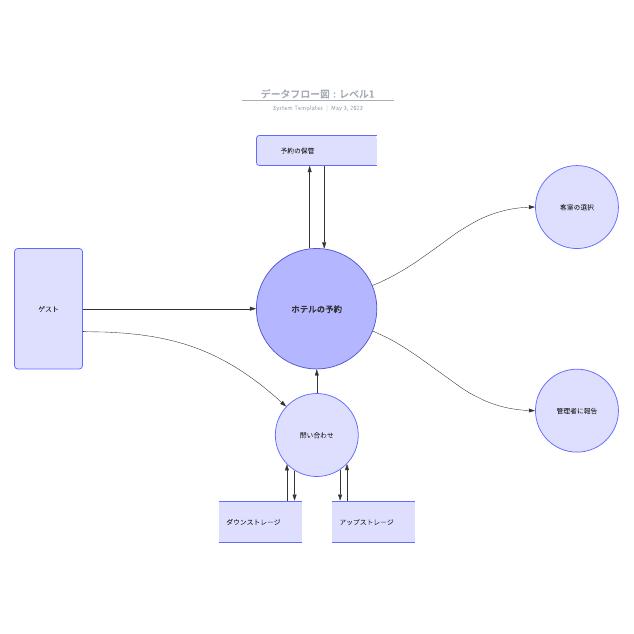 データフロー図 : レベル1