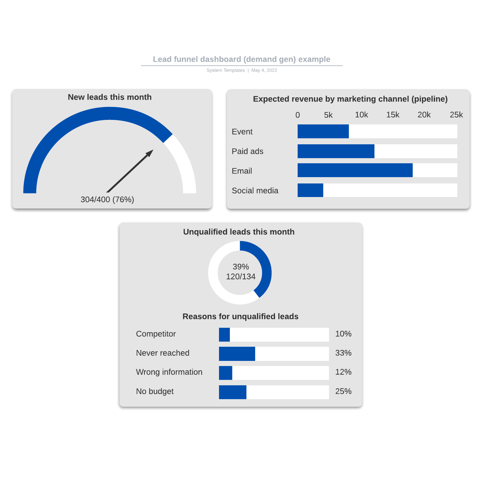 Lead funnel dashboard (demand gen) example