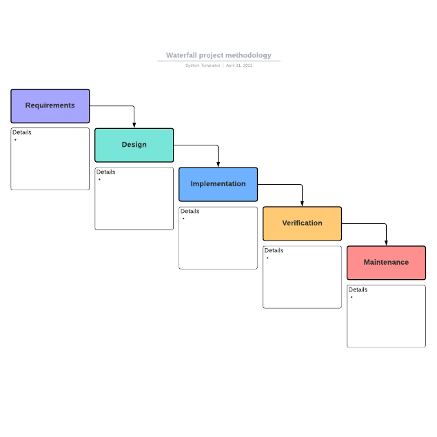 Waterfall project methodology