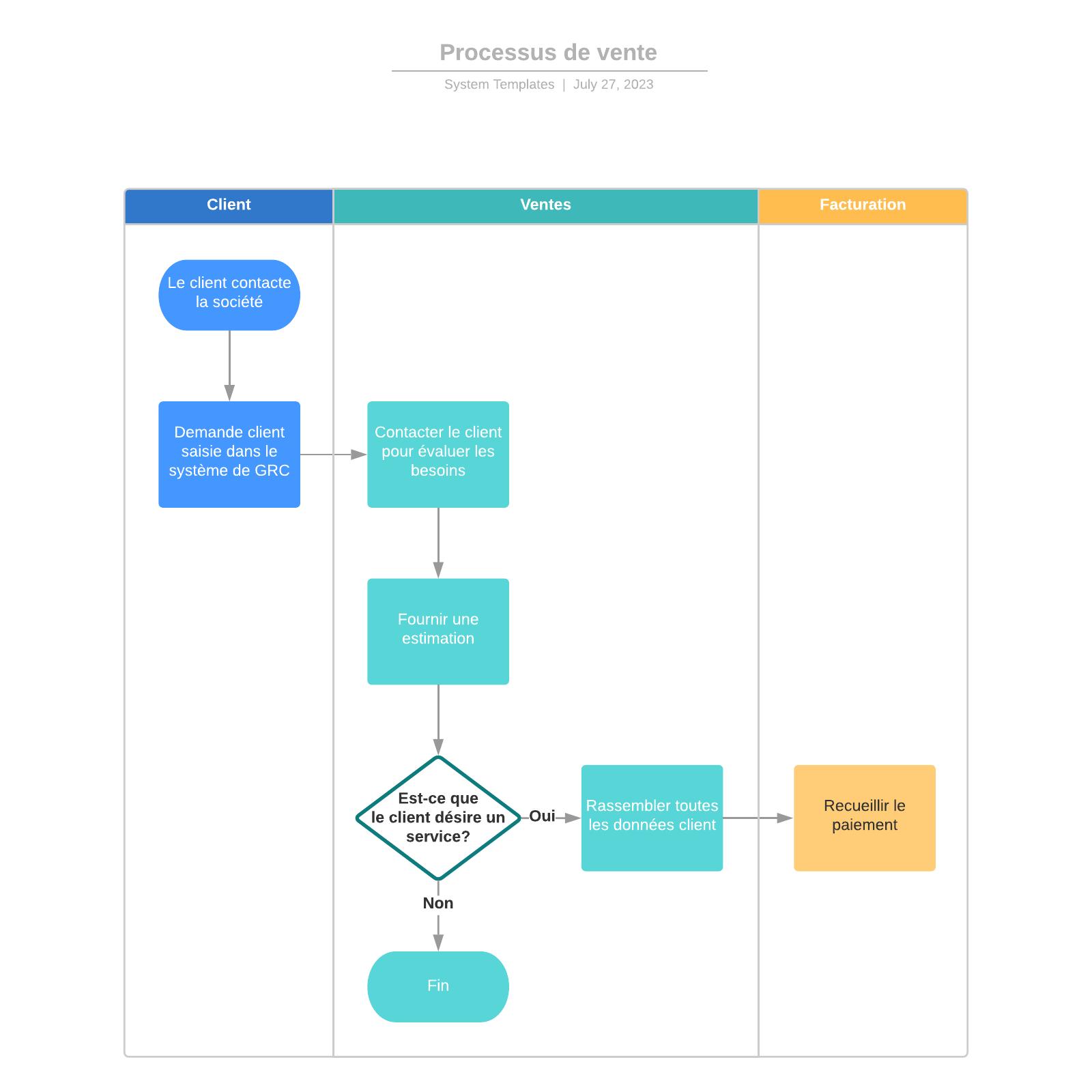 exemple de diagramme swimlane de processus de vente