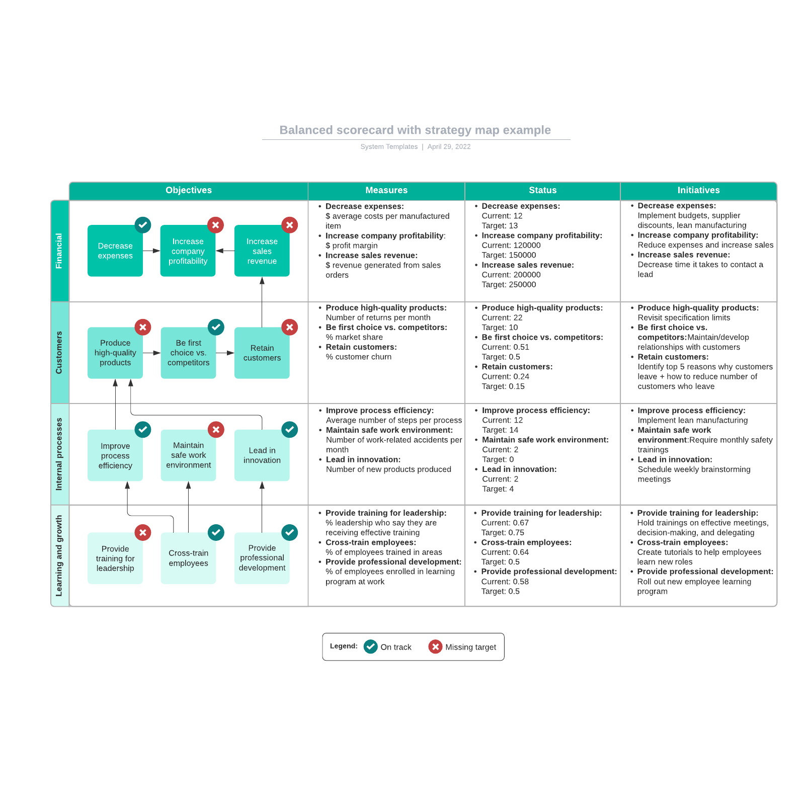 Balanced scorecard with strategy map example