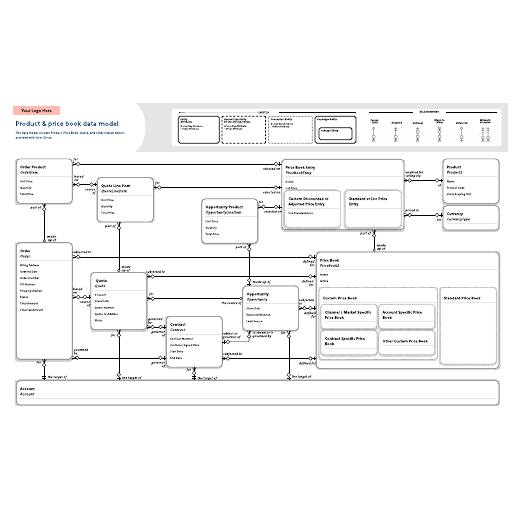 Product & price book data model